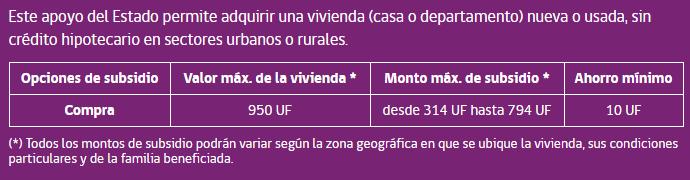 fondo solidario eleccion de vivienda - subsidio ds49