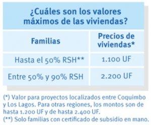 Valores de Viviendas Subsidio DS19