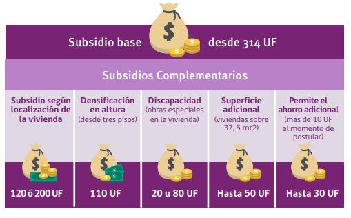 Montos Subsidio ds49 2019