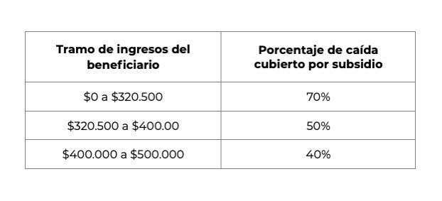 tramos subsidio trabajadores independientes