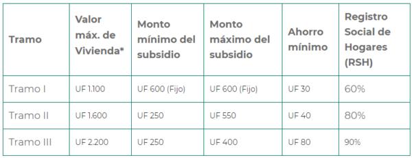 tramos para postular subsidio ds1 2021
